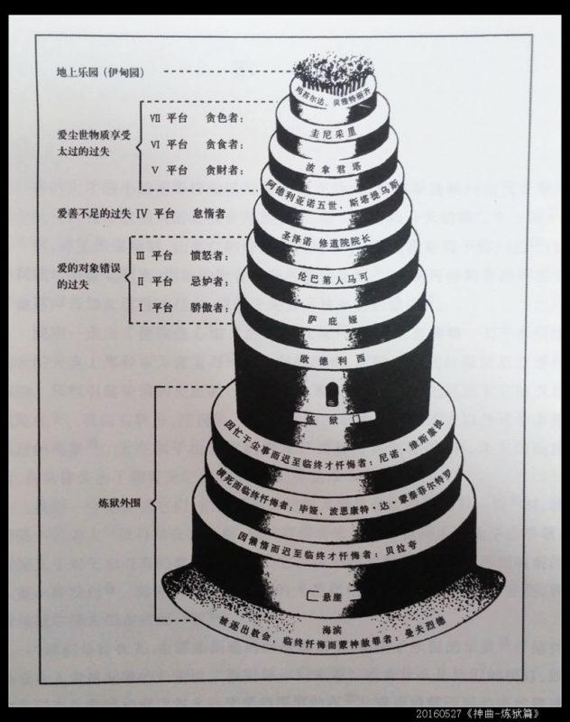 2 632x800 - 《神曲·炼狱篇》读书笔记