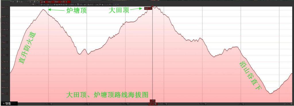07大田顶炉塘顶高程 1024x370 - 20170813粤西第一峰大田顶、第二峰炉塘顶