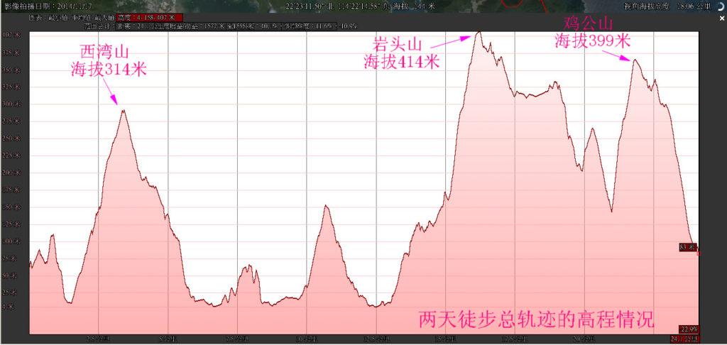 20150705b重装香港麦理浩径34 1024x486 - 20150705重装香港麦理浩径(3/3) 第三段:北潭凹--水浪窝