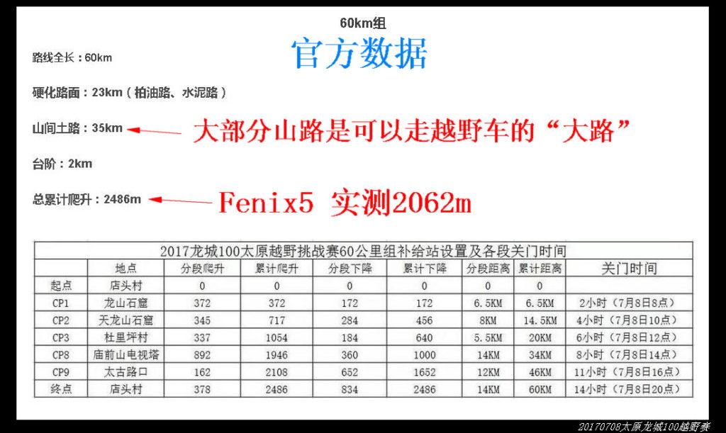 2017龙城60km越野赛 24 官方数据 1024x611 - 20170708太原龙城60km煤炭之路越野赛