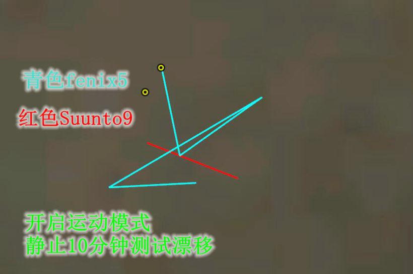 10分钟1 820x545 - Suunto 9 Baro与 Fenix 5 对比测评