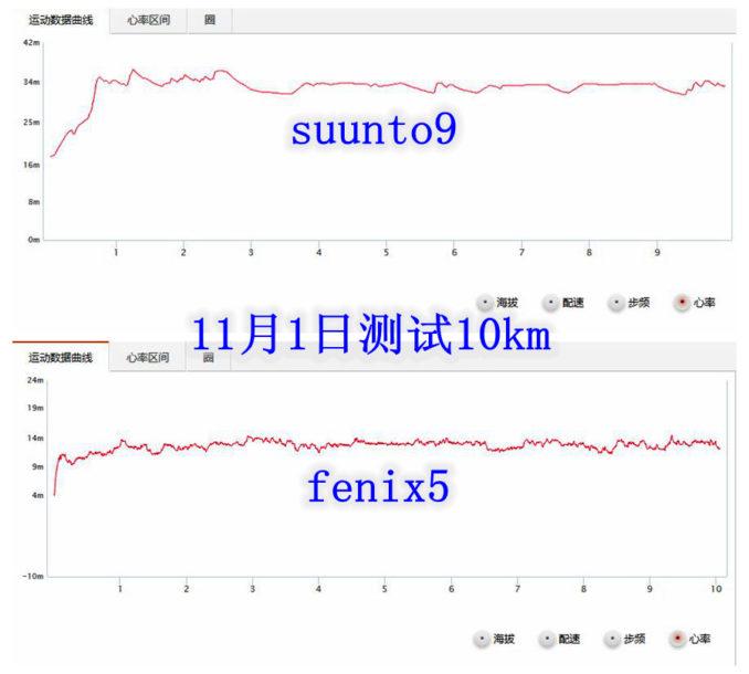 11月1号测试10km合并 678x610 - Suunto 9 Baro与 Fenix 5 对比测评