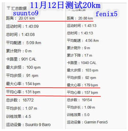 11月12号测试20km合并参数 - Suunto 9 Baro与 Fenix 5 对比测评