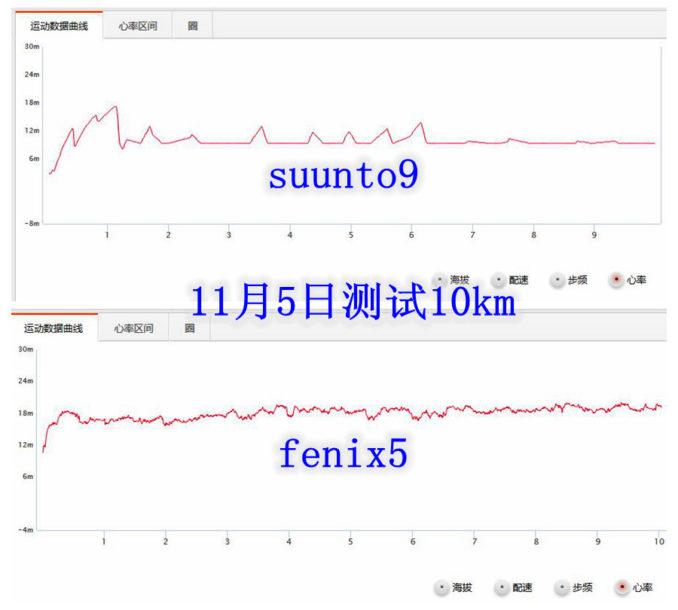 11月5号测试10km合并 678x610 - Suunto 9 Baro与 Fenix 5 对比测评