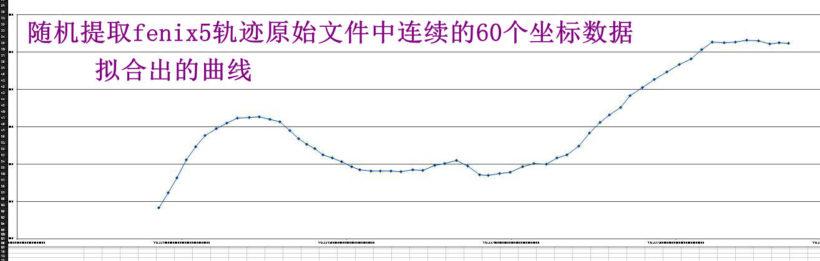 Excel拟合曲线 820x261 - Suunto 9 Baro与 Fenix 5 对比测评