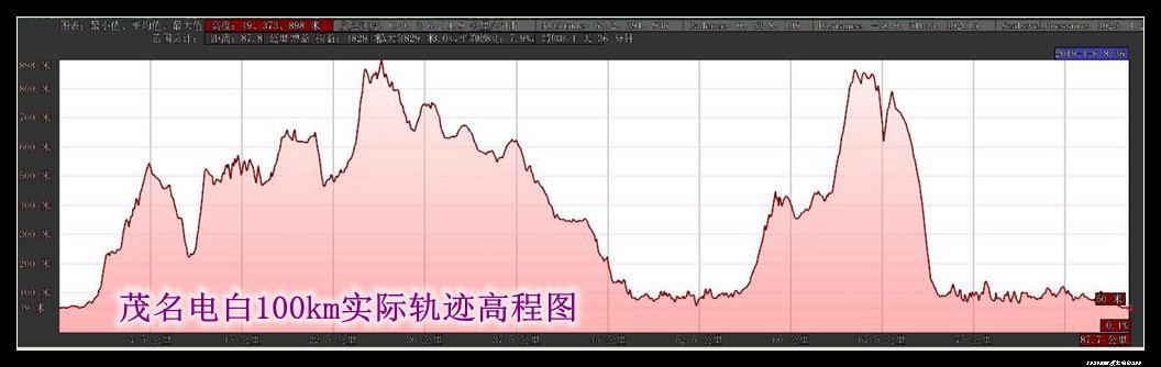 37  - 20190105茂名电白100km荔枝越野赛