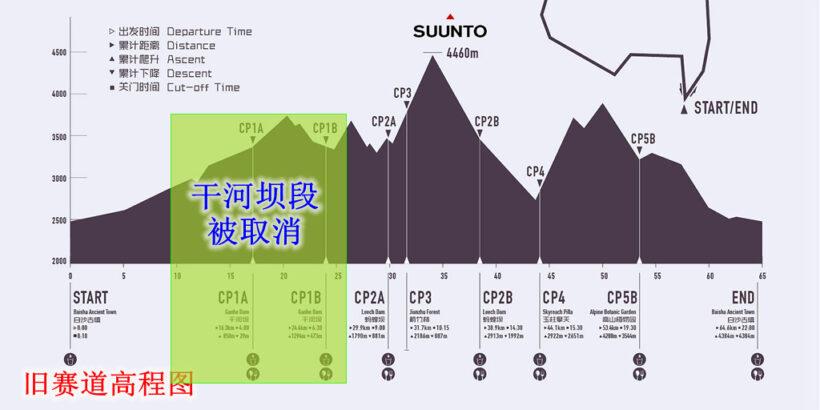 06旧赛道高程图b 820x410 - 20190507玉龙雪山赛道分析