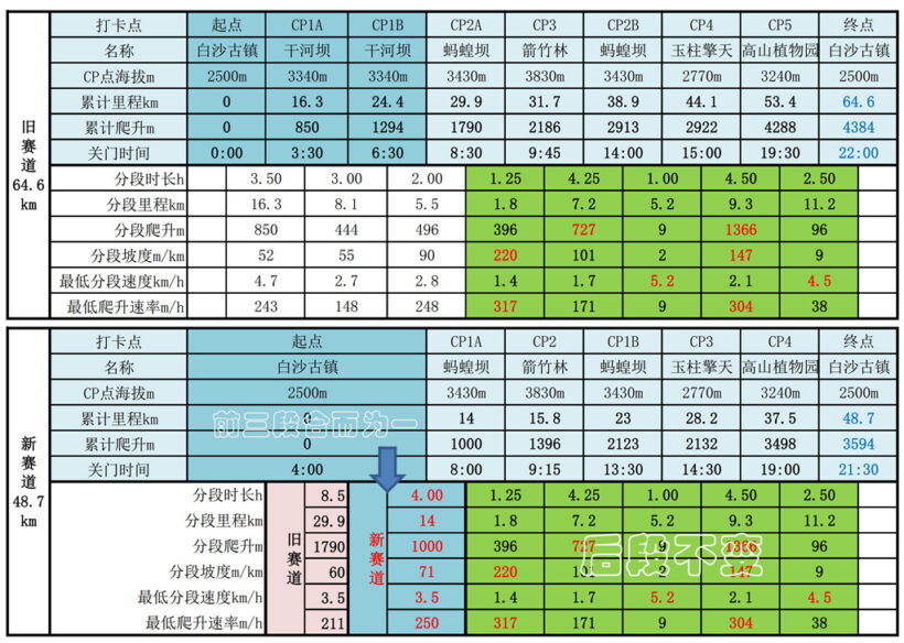 07 20190507玉龙雪山48km赛道分析jpg缩小 820x584 - 20190507玉龙雪山赛道分析