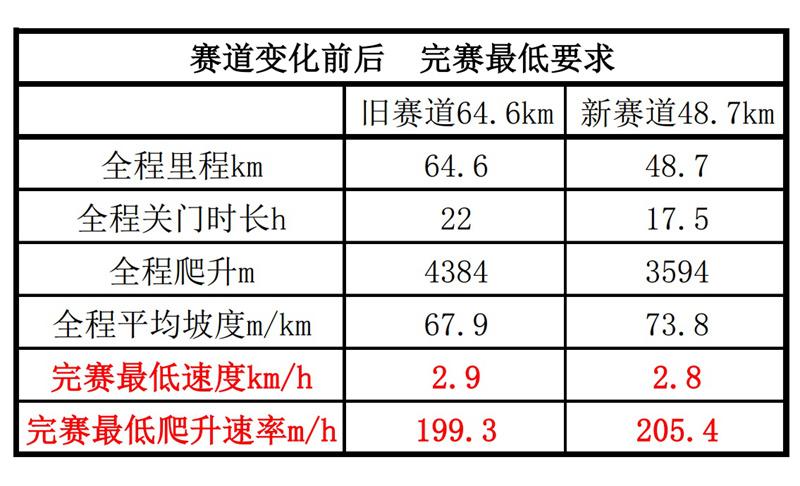 10 20190507玉龙雪山48km赛道分析 全程完赛分析 - 20190507玉龙雪山赛道分析