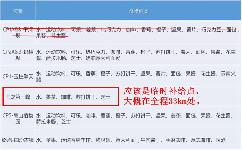 11补给清单 820x508 - 20190507玉龙雪山赛道分析